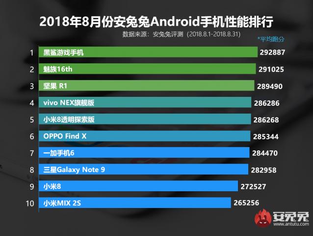 Топ 10 смартфонов за август 2018