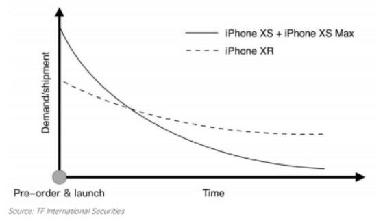 iPhone data