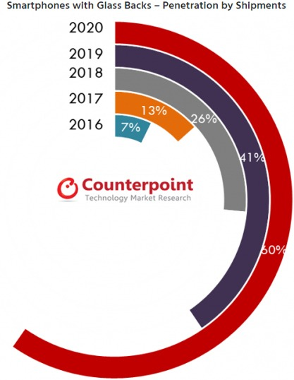 В Counterpoint Research полагают, что свыше четверти (26%) поставленных на мировой рынок в 2018 г. смартфонов будут оснащены стеклянной задней стенкой. К концу 2020 г. уровень их проникновения превысит 60%.