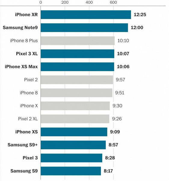 Время автономной работы смартфонов Apple iPhone ухудшилось по сравнению с предыдущим поколением