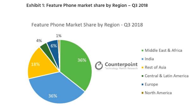 Кнопочные телефоны все еще популярны – фото 2