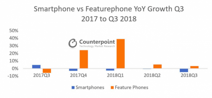 Кнопочные телефоны все еще популярны – фото 3