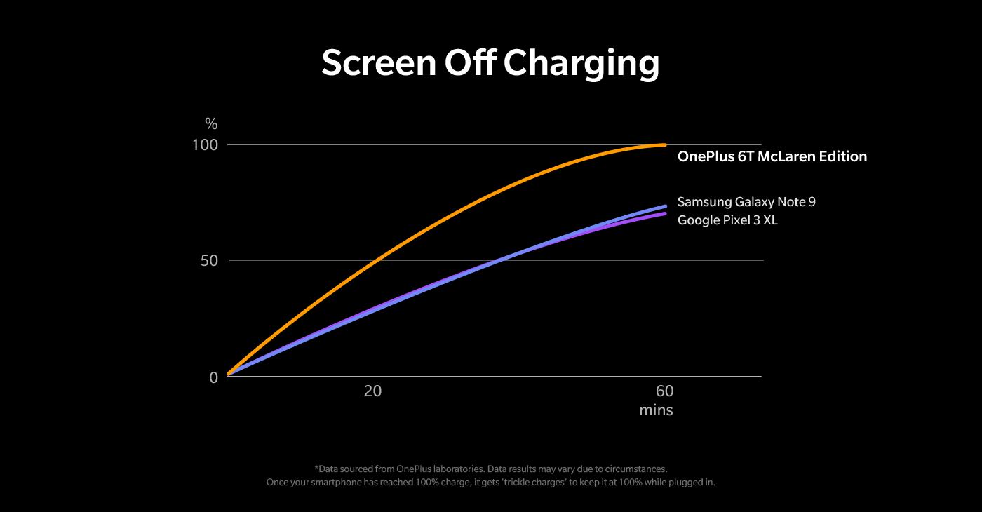 OnePlus рассказала, почему старые смартфоны не поддерживают новую технологию быстрой зарядки Warp Charge 30