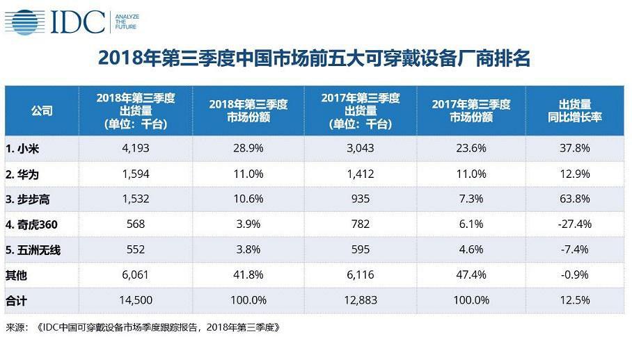 За три месяца Xiaomi продала в Китае свыше 4 миллионов фитнес-браслетов