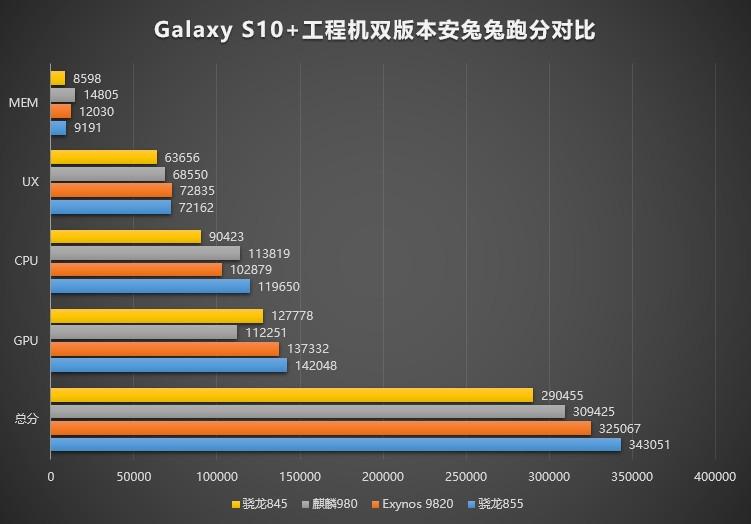 Новый процессор Qualcomm обогнал по производительности флагманов Samsung и Huawei