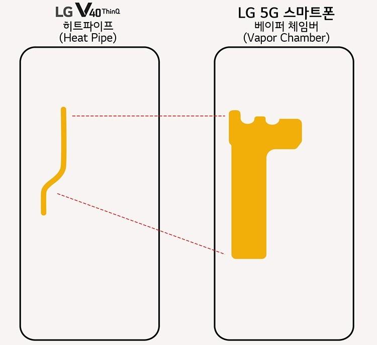 Подтверждено: смартфон LG для сетей 5G получит ёмкую батарею и испарительную камеру