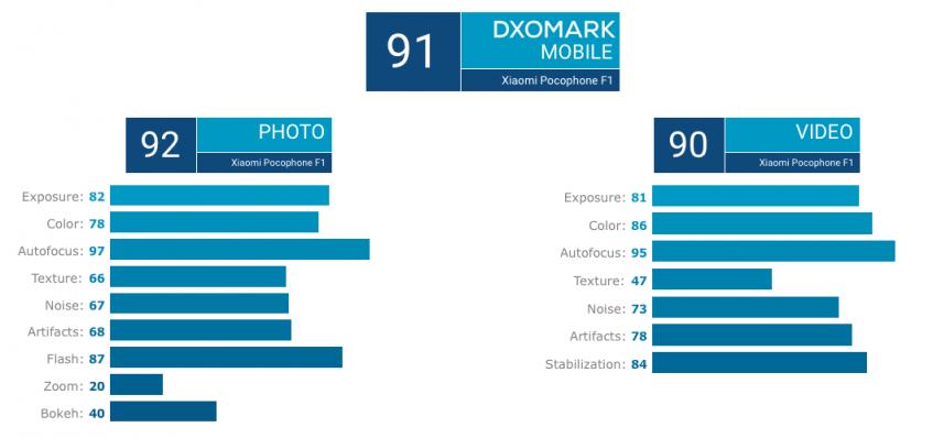 Камера Xiaomi Pocophone F1 оказалась не фонтан