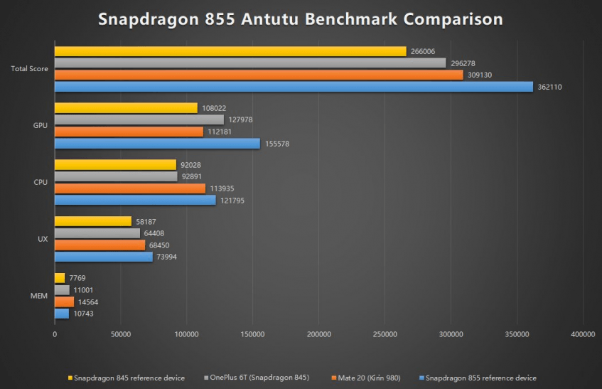 Разработчики AnTuTu сравнили Snapdragon 855 по производительности со Snapdragon 845 и Exynos 9820