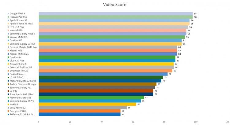 Лучшие смартфоны по качеству записи видео по версии DxOMark