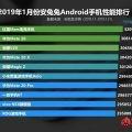 AnTuTu опубликовала рейтинг самых производительных Android-смартфонов за январь 2019 - 1