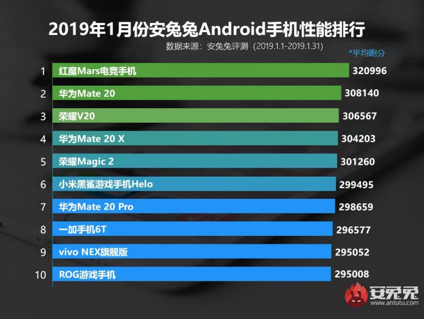 Названы самые мощные смартфоны начала 2019 года