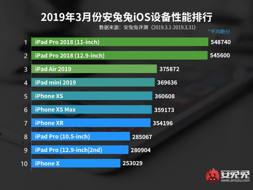 Старые модели iPad оказались намного быстрее планшетов 2019 года