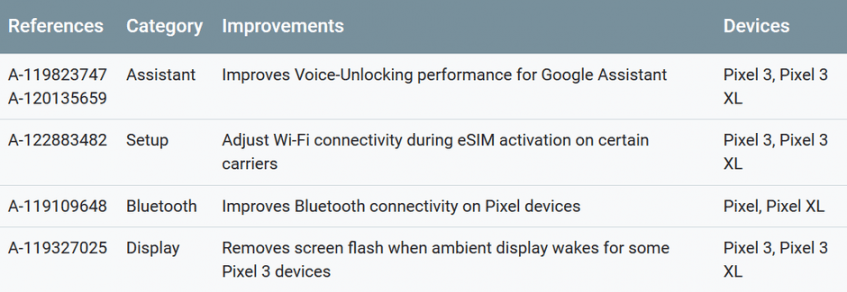 Компания Google выпустила для смартфонов Pixel 3 и Pixel 3 XL обновление, исправляющее некоторые проблемы - 2