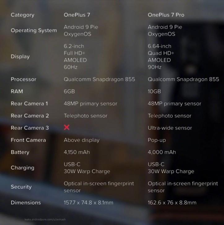 Характристики OnePlus 7