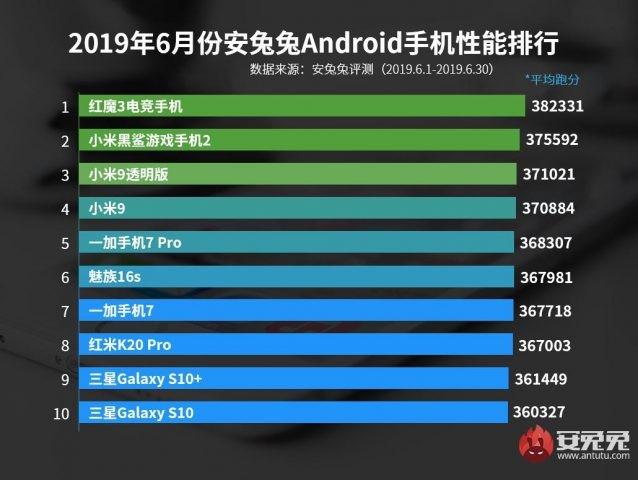AnTuTu опубликовала рейтинг самых производительных Android-смартфонов за июнь 2019 - 1