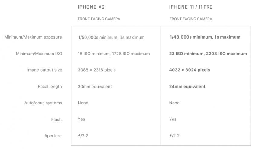 Сравнение фронтальных камер iPhone XS и iPhone 11