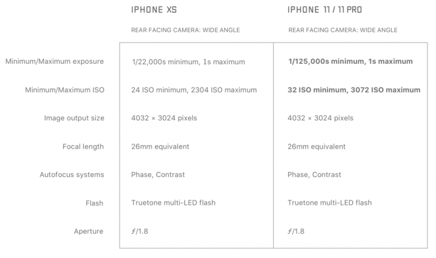 Сравнение камер iPhone XS и iPhone 11