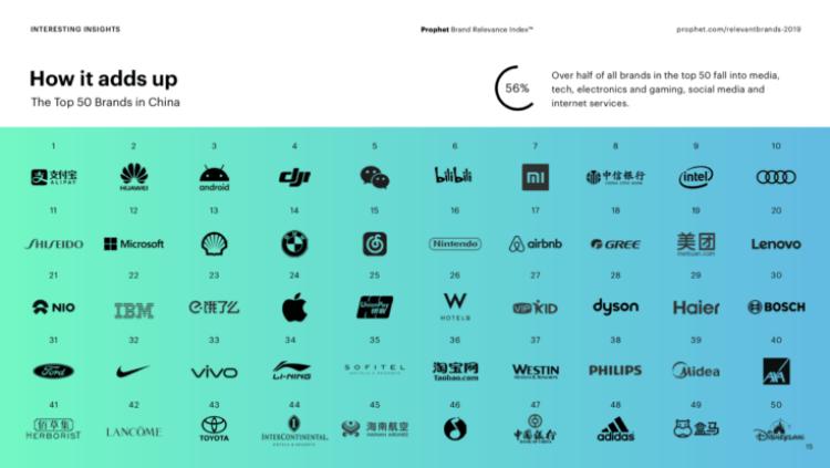 iPhone 11 не впечатлил Китай. Apple теряет 13 позиций в рейтинге брендов