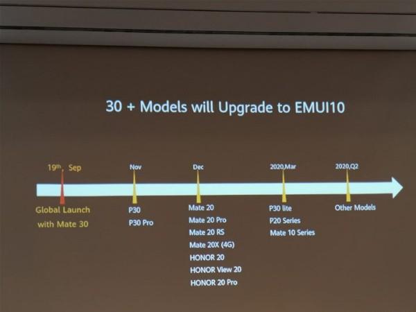 Смартфоны Huawei и Honor, которые обновятся до EMUI 10