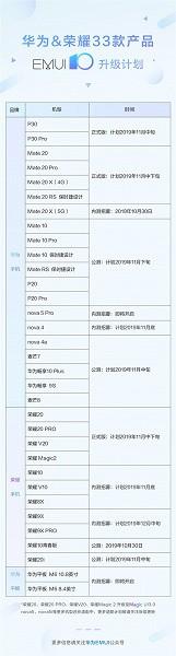 Huawei опубликовала список смартфонов Huawei и Honor, которые получат EMUI 10 - 2