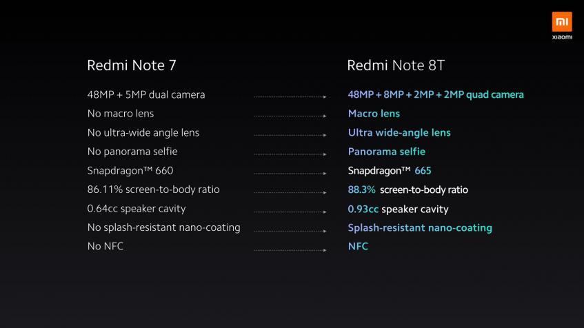 Представлен смартфон Redmi Note 8T - 3