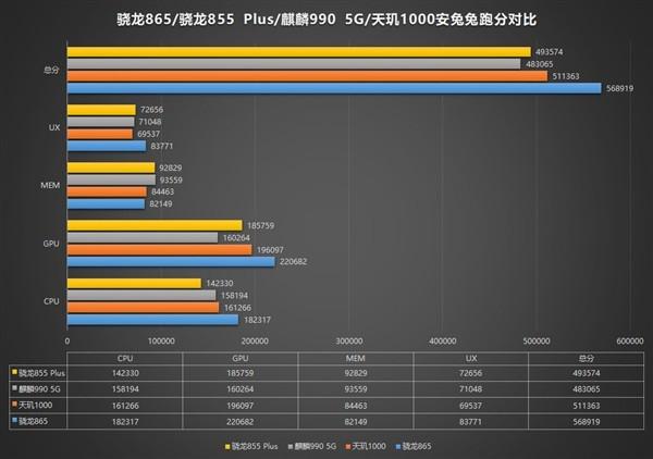 Насколько хорош Snapdragon 865? Результаты тестирования в AnTuTu – фото 2