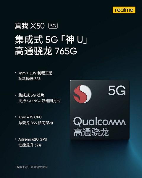 Прямой конкурент Redmi K30 5G в исполнении Realme может стать самым дешевым 5G-смартфоном