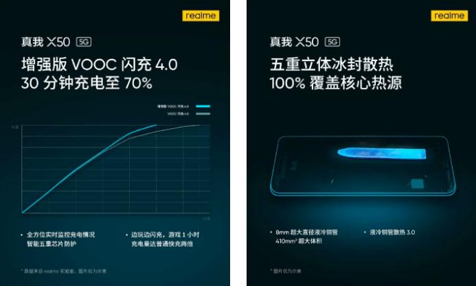 Realme X50 будет поставляться с быстрой зарядкой