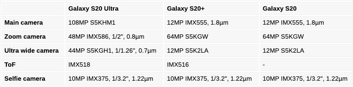 Подробности о камерах серии Samsung Galaxy S20 – фото 1