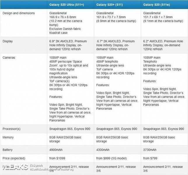 Раскрыты характеристики и стоимость Samsung Galaxy S20 Ultra, S20+ и S20