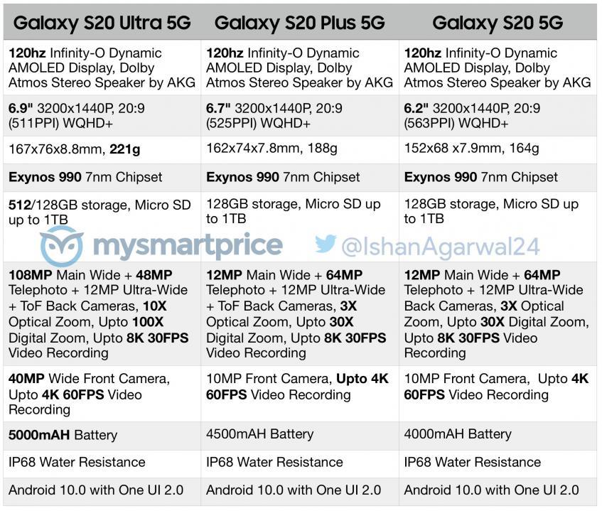 Утекли подробные характеристики линейки Samsung Galaxy S20 – фото 1
