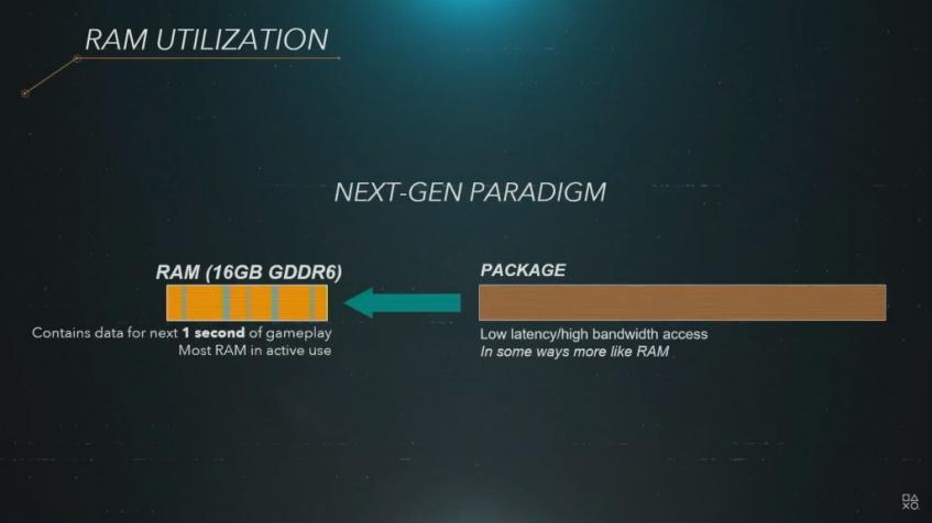 Характеристики PS5