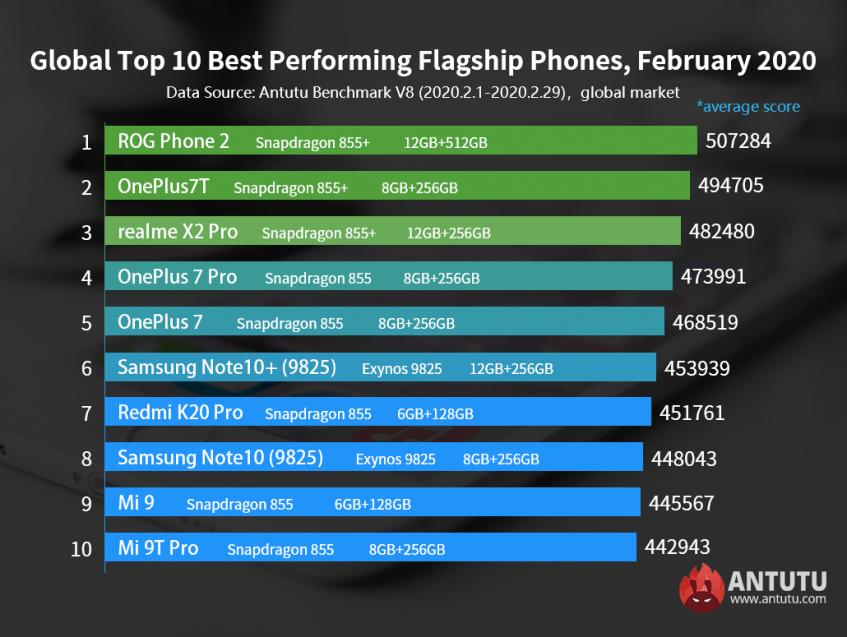 Обновлён рейтинг самых быстрых смартфонов премиального и среднего класса - 1