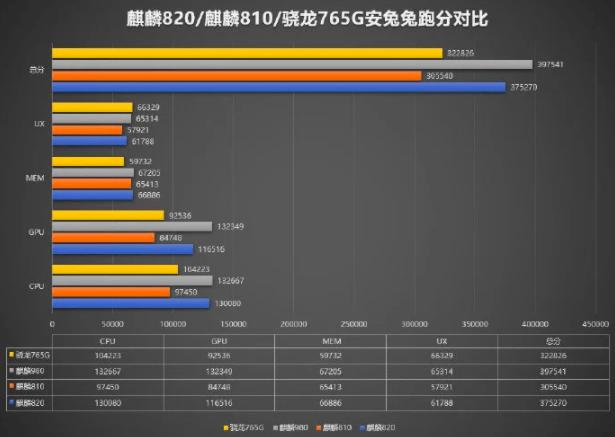 Kirin 820 превзошел Snapdragon 765G в тестах на производительность – фото 3