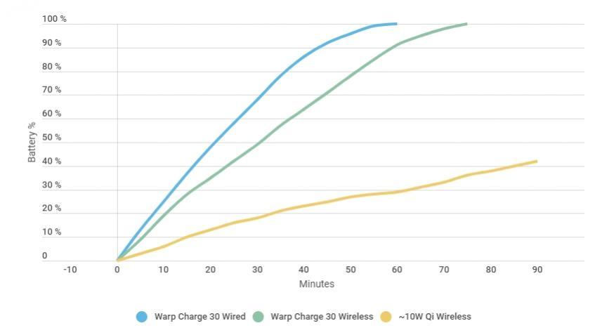 Насколько быстрой получилась первая беспроводная зарядка OnePlus?
