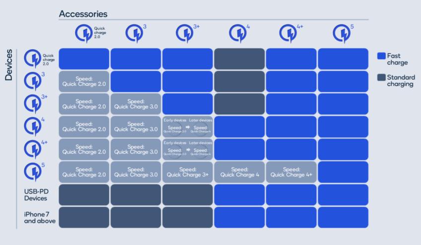 Qualcomm показала новый эталон быстрой зарядки — Quick Charge 5 – фотография 2