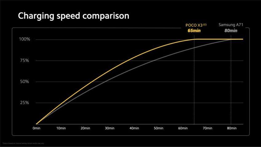 Poco X3 обогнал Samsung Galaxy A71. Его огромный аккумулятор заряжается за 65 минут