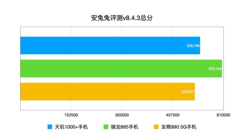 Snapdragon 865 по-прежнему топ, а MediaTek Dimensity 1000+ оказалась лучше Kirin 990 5G
