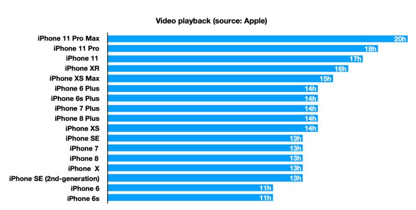 Сравнение времени работы iPhone 12 и iPhone 11 без подзарядки