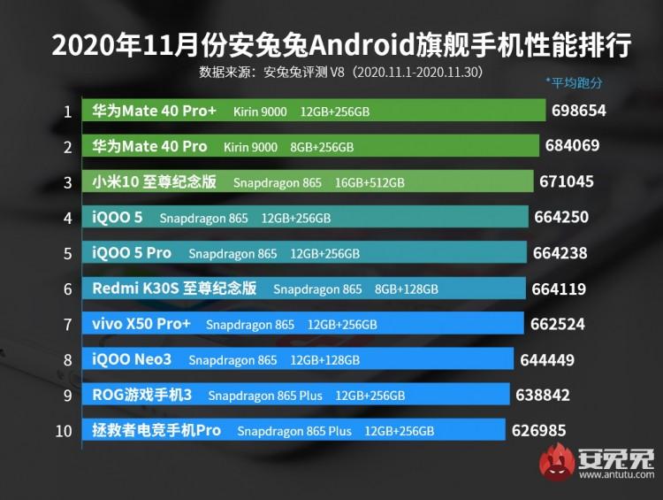 Рейтинг самых производительных Android-смартфонов ноября по версии AnTuTu (премиум сектор)