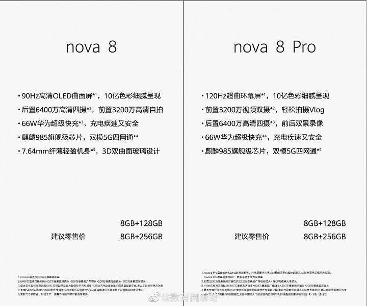 OLED, 120 Гц, 64 Мп, 66 Вт и платформа Kirin 985. Раскрыты характеристики смартфонов Huawei nova 8 и nova 8 Pro
