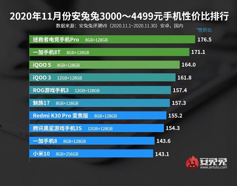 Realme теснит Redmi в рейтинге самых выгодных недорогих смартфонов, а iQOO 5 Pro выгоднее Xiaomi Mi 10 Ultra