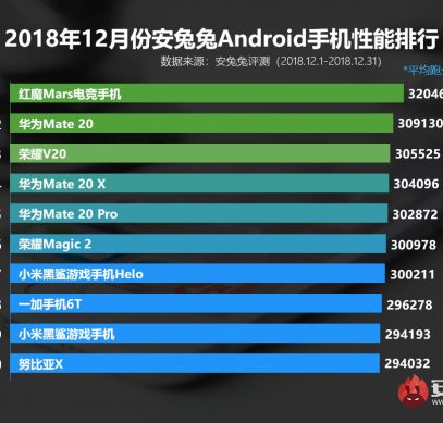 Смартфоны Huawei оккупировали свежий рейтинг AnTuTu, но новым лидером стал смартфон ZTE