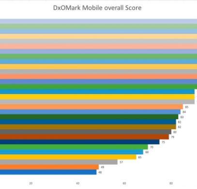 Общий рейтинг смартфонов DxOMark