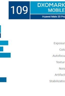 Huawei Mate 20 Pro получил наивысшую оценку DxOMark, но P20 Pro не обошёл