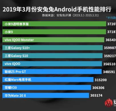 AnTuTu опубликовала рейтинг самых производительных Android-смартфонов в Китае за март 2019 - 1