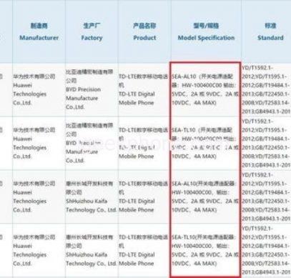 Huawei Nova 5 получит экранный сканер отпечатков пальцев и поддержку быстрой зарядки 40 Вт
