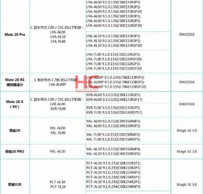 Huawei запустила бета-тест оболочки EMUI 10 для смартфонов Mate 20, Honor 20 и Honor 20 Pro, Honor V20 и Honor Magic 2