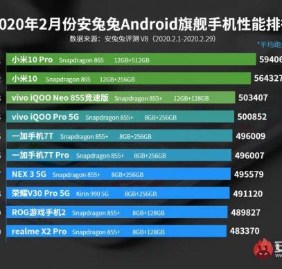 Xiaomi Mi 10 и Mi 10 Pro возглавили новейший рейтинг самых производительных смартфонов