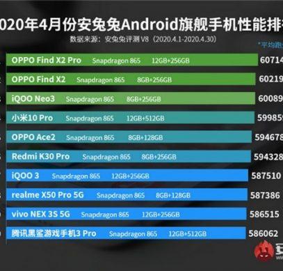 Лучшие Android-смартфоны по версии AnTuTu за апрель 2020
